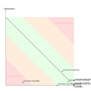 NDepend AbstractnessVSInstability diagram