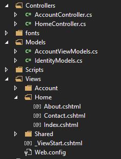 Default ASP.Net MVC project structure